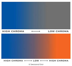 Chroma Scale from Sensational Color