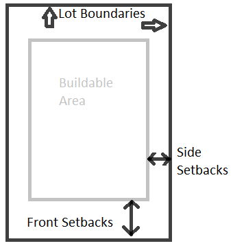 Buildable area