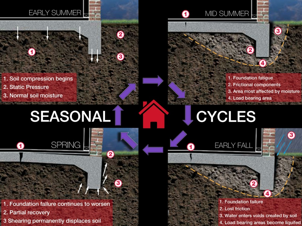 Infographic showing how seasonal cycles affect soil conditions and cause foundation problems as a result